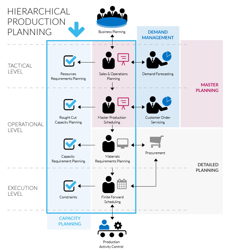 Schema Hierarchical Production Planning
