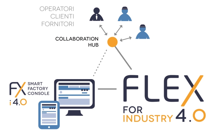 Collaborative Manufacturing FLEX for Industry 4.0