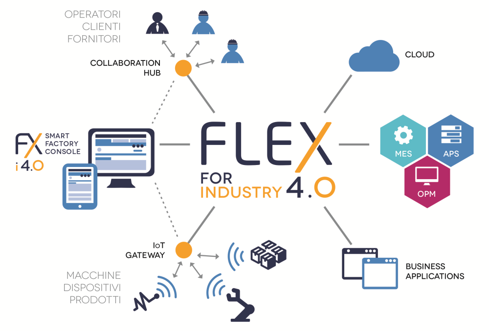 FLEX FOR INDUSTRY 4.0